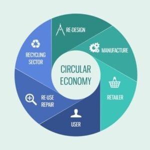 ellen mcarthur circular economy